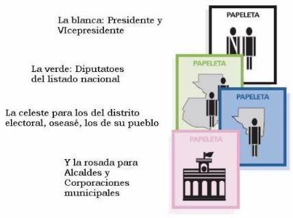 Elecciones 2007 en Guatemala, Papeletas