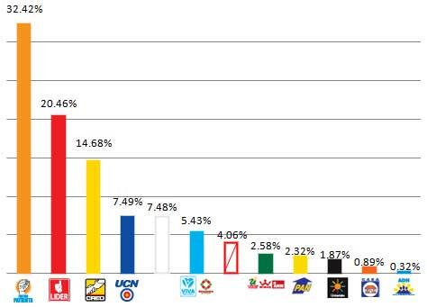 Resultados Preliminares de las Elecciones para Presidente en Guatemala 2011